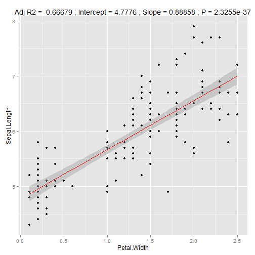 A quick and easy function to plot lm() results with ggplot2
