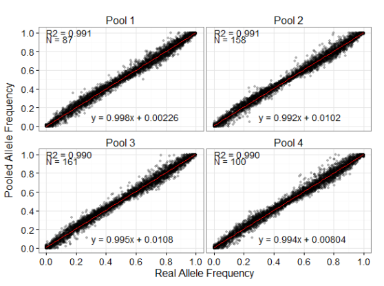 Correlation between mean estimated allele frequencies and empirical allele frequencies within each pool. Means were calculated from nine replicates within each pool. R2 is the adjusted R2 values from a linear regression. N is the number of individuals included in each pool.